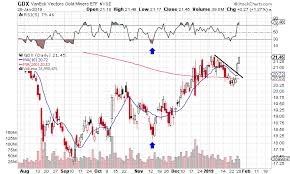 Gdx Chart Gdx Still No Top In Sight Vaneck Vectors Gold Miners Etf