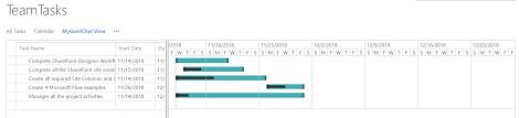 Sharepoint Online Gantt Chart View For Task List Sharepointsky