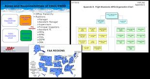 Faa Afs Org Chart Faa To Collaborate On Fixes Of Root Causes