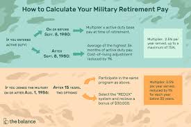 Commissioned Officer Retirement Pay Chart Understand The Military Retirement Pay System
