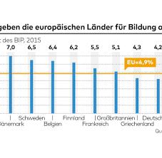 Der deutsche, bildungsstand im Vergleich zu anderen Ländern