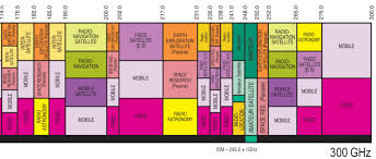 The Cacophony Of The Radio Frequency Spectrum And Guide