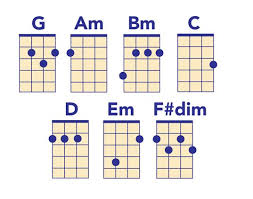 Ukulele Chord Chart All The Chords You Need To Play Popular