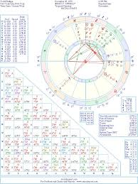 Todd Chart Todd Phillips Natal Birth Chart From The Astrolreport A