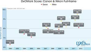 Canon 5d Mark Iii Review Dxomark