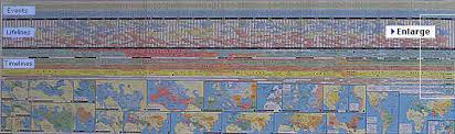 The Wall Chart Of World History Poster Synchronoptic World History Chart