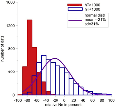 Histograms Of The Two Groups Of Relne Divided The H T