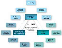 tips for writing an effective essay on resilience essay the flavor of resilience sweatpants coffee