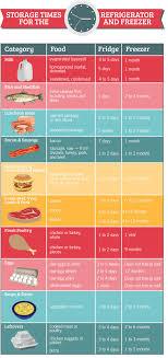 Servsafe Refrigerator Storage Chart Best Refrigerator Kitchen Freezer Meat Wine Milk Safety