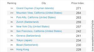 The Ten Most Expensive Cities In The World Daaimon