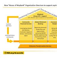 Maybank Organisation Chart 2016 Malayan Banking Berhad Invest Malaysia New York