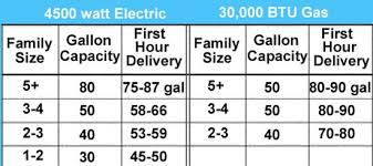 Tankless Water Heater Size Chart What Size Water Heater