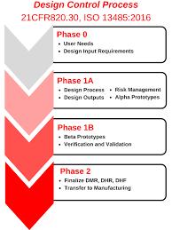 Cogmedix Medical Device Development Process How To