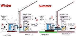 air conditioning heat pump. heat pump air conditioner conditioning a