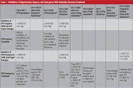 Acute Hypertension Hypertensive Urgency And Hypertensive