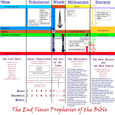Charts On Feast Of Tabernacles Offerings Charts On Feast Of Tabernacles Offerings Google Search L