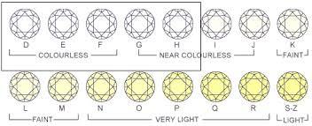Diamond Colour And Clarity Chart Uk Ajwa Jewellers