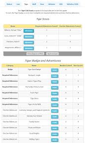 Wolf Advancement Chart Troopwebhostcs User Guide Lion Tiger Wolf Bear Webelos Aol