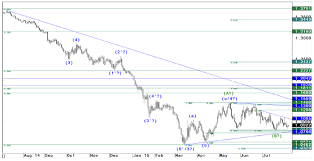 Usd Price Chart Eur Usd Technical Analysis Chart From Jp Morgan Price