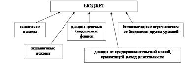 Курсовая работа Государственный бюджет и проблема его  Рис 3 Структура доходов бюджета