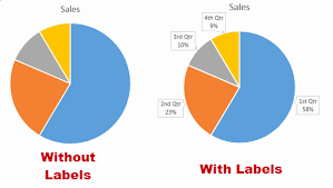 Excel Pie Chart Proportional Size Office Display Data Labels