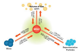 Mole Chart Chemistry Google Mind Map By Alan Jauregui Covarrubias Infographic