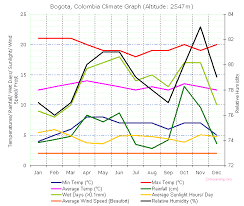 Colombian Weather And Climate Chart Weather Climate