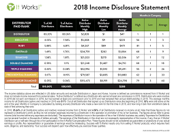 It Works Pay Chart 2018 It Works