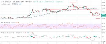 Eth Price Usd Chart Ethereum Price Analysis Eth Usd Sting Of Rejection