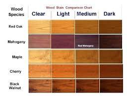 Wood Species Chart Light Wood Stain Chart Over Dark Msanuki Info