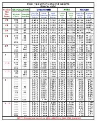 Pipe Schedule Chart Mm And Inches Www Bedowntowndaytona Com