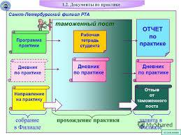 Презентация на тему МУЛЬТИМЕДИЙНЫЕ МЕТОДИЧЕСКИЕ УКАЗАНИЯ по  5 цтн 1 2 Документы по практике таможенный
