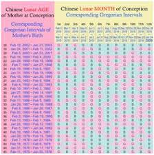 Chinese Calendar Gender Prediction Chart 2013 Baby Boy