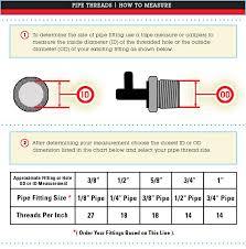 Pipe Thread Size Chart Pipe Thread Sizing Chart Measurements Fitting Dimensions