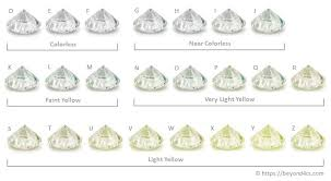 Diamond Grading Chart What Is The Best Diamond Color Grade To Buy Insider Advice