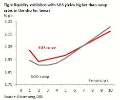 Swap Spread Chart Sgd Rates Tight Liquidity