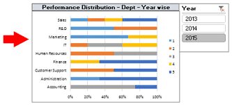Chart To Show Distribution Human Resource Dashboard Good Use Of Slicers Charts And