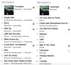 Amazing Beyonces Song Lemonade Shots To No 1 On Itunes Few