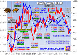 Gold Exodus To Reverse Spdr Gold Trust Etf Nysearca Gld