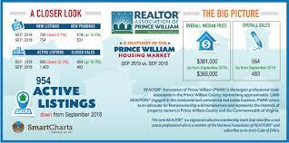Rbi Smart Charts Market Statistics Realtor Association Of Prince William