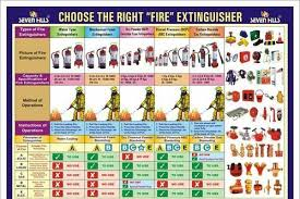 Fire Extinguisher Operation Chart