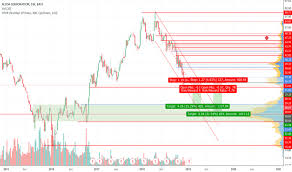 Aa Stock Chart Aa Stock Price And Chart Nyse Aa Tradingview Uk