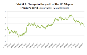 Us Treasury Bonds Rates Chart Chart Of The Week Us Bond Market Prices In More Rate Cuts