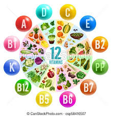 Vitamin Pill Circle Chart Banner With Healthy Food