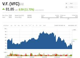The Owner Of Vans Shoes And The North Face Is Soaring After