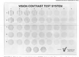 Figure 4 From Contrast Sensitivity Drivers Visibility And
