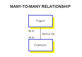 understanding relationships in e r diagramsit is appropriate to identify and illustrate many to many relationships at the conceptual level of detail  such relationships are broken down to one to many