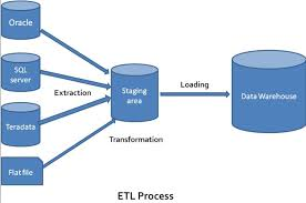 etl is an initialism expanding to mean e extract t transform and l load the etl process is as follows teradata etl tools