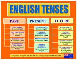 Simple English Grammar Tenses Chart English Grammar Charts For Kids Google Search English