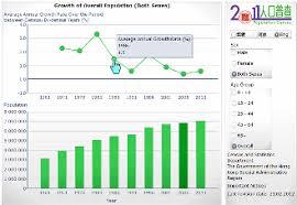 Census Result 2011 Hong Kong Population Census